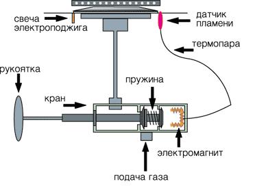 Ремонт электроподжига газовой варочной панели своими руками